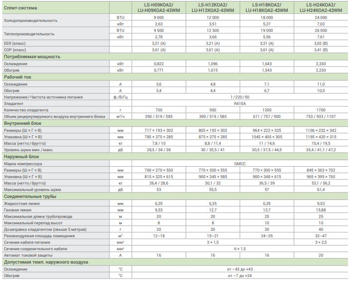 """Подробные характеристики  LESSAR Rational в """"СПЛИТ прайс"""""""