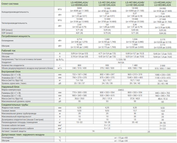 """Подробные характеристики  LESSAR Inverto в """"СПЛИТ прайс"""""""
